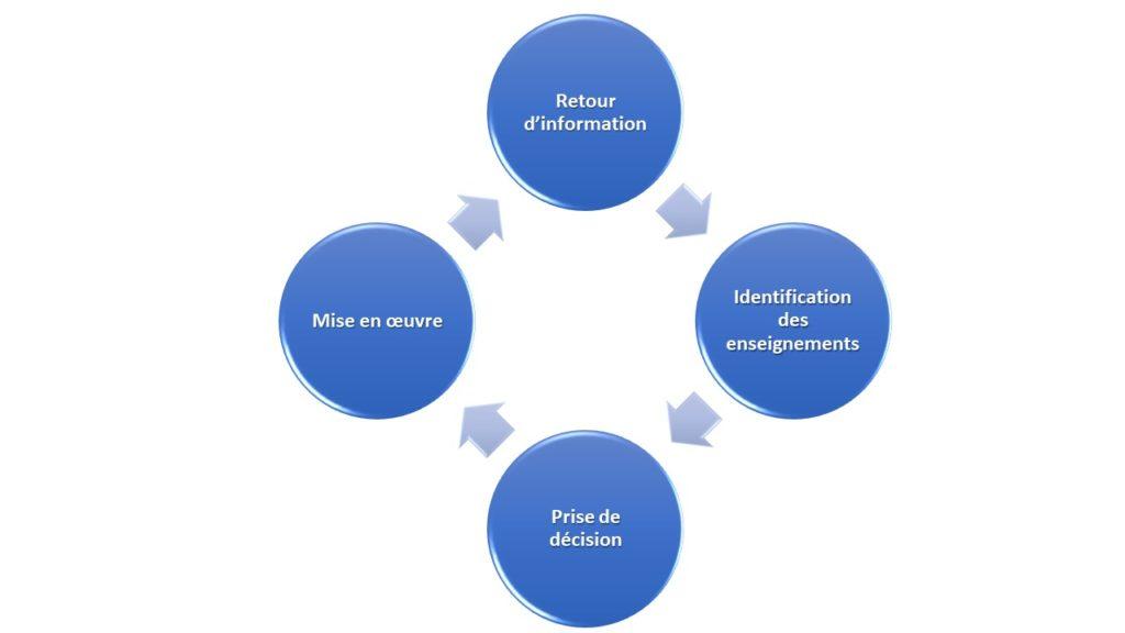 le cycle du retour d'expérience, en 4 étapes